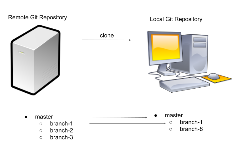 A Simple Guide to Work with GIT Repositories
